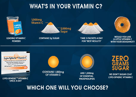 What's In Your Vitamin C?